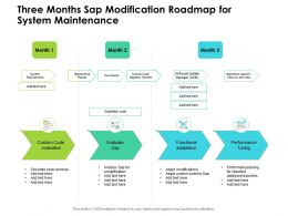 Three Months Sap Modification Roadmap For System Maintenance