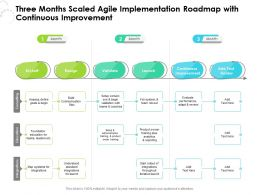 Three Months Scaled Agile Implementation Roadmap With Continuous Improvement