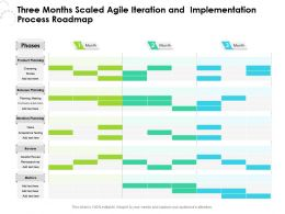 Three Months Scaled Agile Iteration And Implementation Process Roadmap