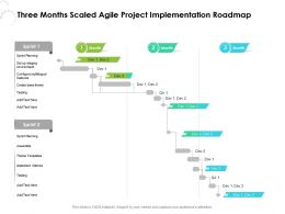Three Months Scaled Agile Project Implementation Roadmap