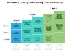 Three Months Security Organization Maturity Assessment Roadmap
