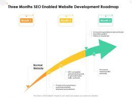 Three Months SEO Enabled Website Development Roadmap