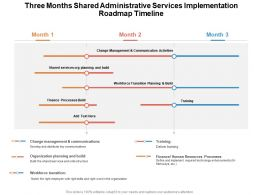 Three Months Shared Administrative Services Implementation Roadmap Timeline