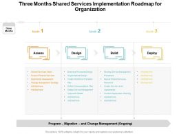 Three Months Shared Services Implementation Roadmap For Organization
