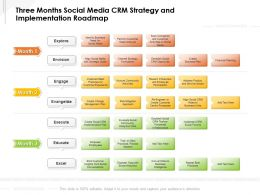Three Months Social Media CRM Strategy And Implementation Roadmap