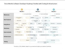 Three Months Software Developer Roadmap Timeline With Testing And Infrastructure