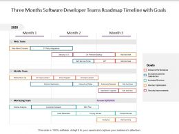 Three Months Software Developer Teams Roadmap Timeline With Goals
