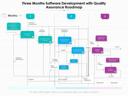 Three Months Software Development With Quality Assurance Roadmap