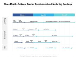 Three Months Software Product Development And Marketing Roadmap