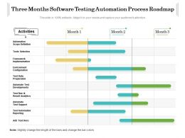 Three Months Software Testing Automation Process Roadmap