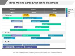Three Months Sprint Engineering Roadmaps