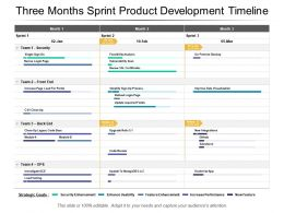 Three Months Sprint Product Development Timeline