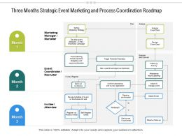 Three Months Strategic Event Marketing And Process Coordination Roadmap
