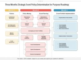 Three Months Strategic Event Policy Determination For Purpose Roadmap
