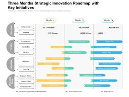 Three Months Strategic Innovation Roadmap With Key Initiatives