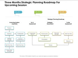 Three Months Strategic Planning Roadmap For Upcoming Session