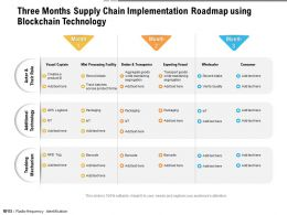 Three Months Supply Chain Implementation Roadmap Using Blockchain Technology