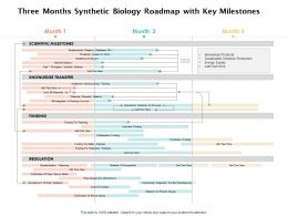 Three Months Synthetic Biology Roadmap With Key Milestones