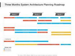 Three Months System Architecture Planning Roadmap