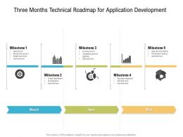 Three Months Technical Roadmap For Application Development