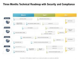 Three Months Technical Roadmap With Security And Compliance