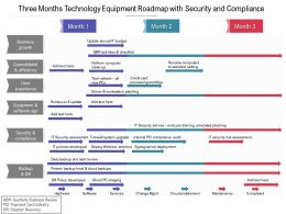 Three Months Technology Equipment Roadmap With Security And Compliance