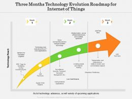 Three Months Technology Evolution Roadmap For Internet Of Things
