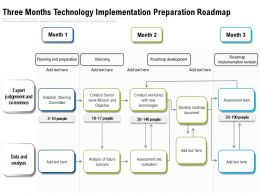 Three Months Technology Implementation Preparation Roadmap