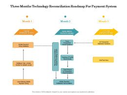 Three Months Technology Reconciliation Roadmap For Payment System