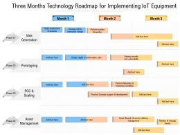 Three Months Technology Roadmap For Implementing IOT Equipment