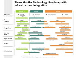 Three Months Technology Roadmap With Infrastructural Integration