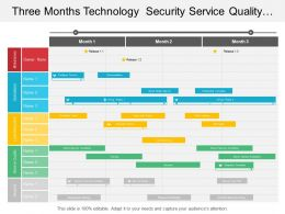 Three Months Technology Security Service Quality Operations Timeline