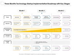 Three Months Technology Startup Implementation Roadmap With Key Stages