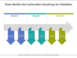 Three Months Test Automation Roadmap For Validation