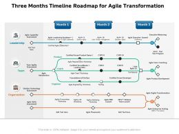 Three Months Timeline Roadmap For Agile Transformation