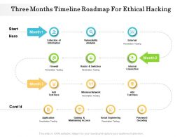 Three Months Timeline Roadmap For Ethical Hacking