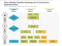 Three Months Timeline Roadmap For IT Governance Implementation