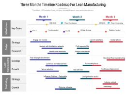 Three Months Timeline Roadmap For Lean Manufacturing