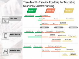 Three Months Timeline Roadmap For Marketing Quarter By Quarter Planning