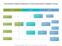 Three Months Timeline Roadmap For Product Improvement Validation Process