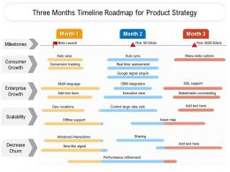 Three Months Timeline Roadmap For Product Strategy
