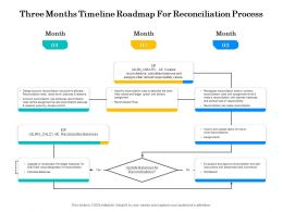 Three Months Timeline Roadmap For Reconciliation Process