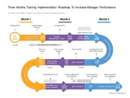 Three Months Training Implementation Roadmap To Increase Manager Performance