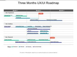 Three Months Ux Ui Roadmap