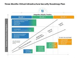 Three Months Virtual Infrastructure Security Roadmap Plan