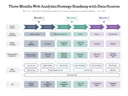 Three Months Web Analytics Strategy Roadmap With Data Sources