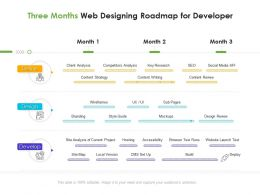 Three Months Web Designing Roadmap For Developer