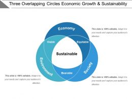 Three Overlapping Circles Economic Growth And Sustainability