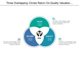 Three Overlapping Circles Return On Quality Valuation Sustainability And Return