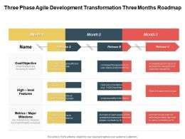 Three Phase Agile Development Transformation Three Months Roadmap